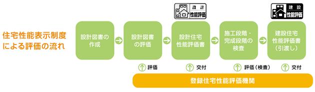 住宅性能表示制度による評価の流れ
