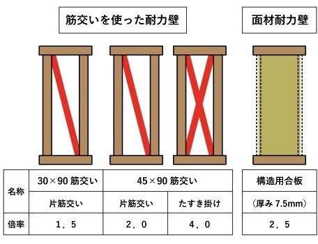 軸組工法の筋交いと、2×4工法の面材