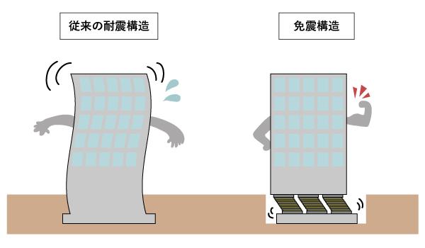 アイソレータが大地震時の家屋倒壊を防ぐ