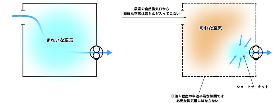 計画換気におけるショートサーキット