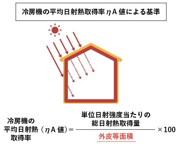 ηA値の概念図