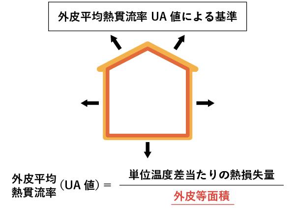 UA値の概念図