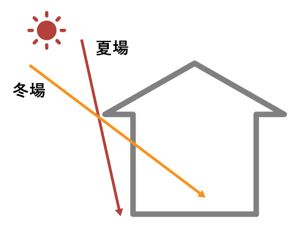 夏場と冬場の日射