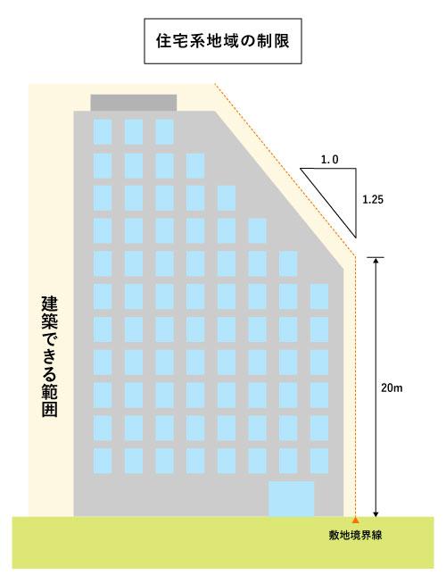 住宅系地域の制限