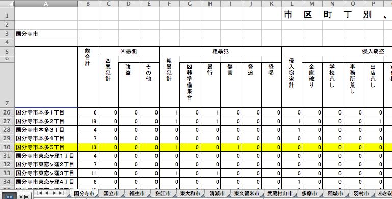 警視庁による「市区町丁別、罪種及び手口別認知件数」のデータ