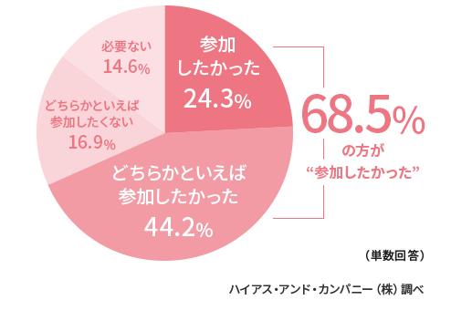 「参加したかった24.3%」「どちらかといえば参加したかった44.2%」「どちらかといえば参加したくない16.9%」「必要ない14.6%」