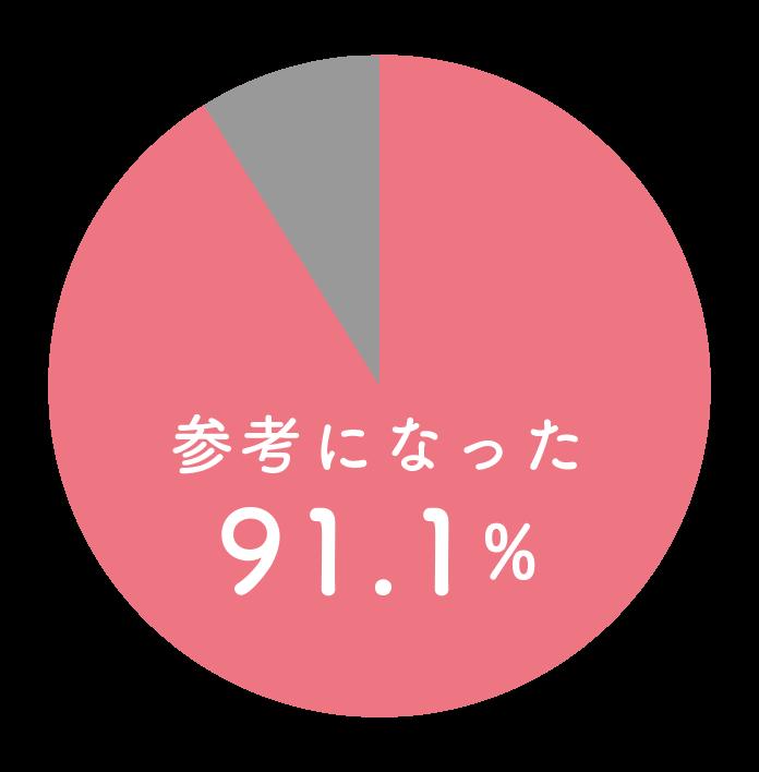 参考になった割合91.1%