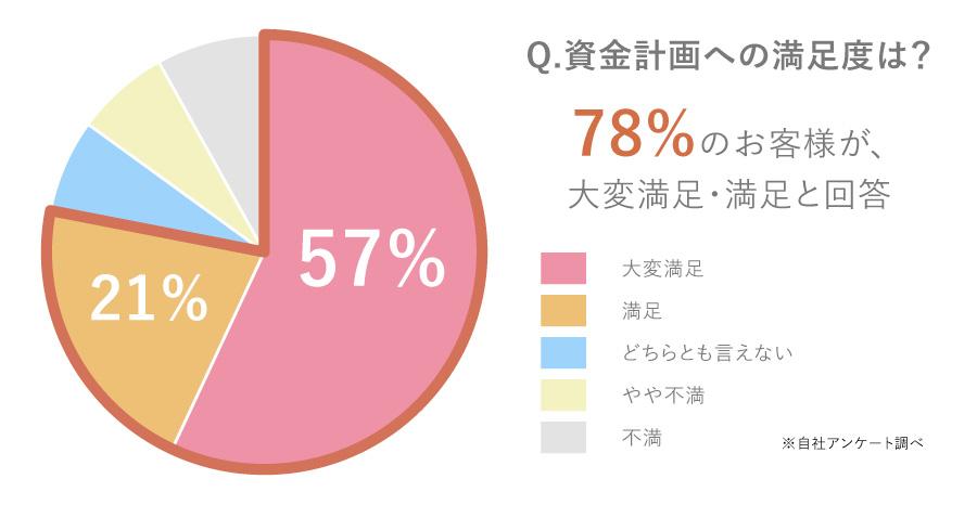 78%のお客さまが大変満足・満足と回答