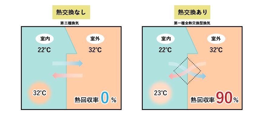 第1種換気に搭載の熱交換システム