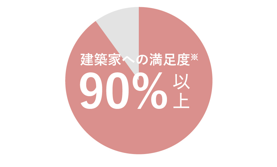 建築家への満足度90%以上
