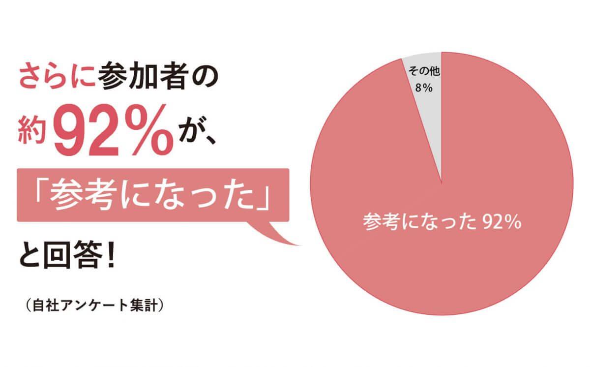 参加者の約92%が「参考になった」と回答!