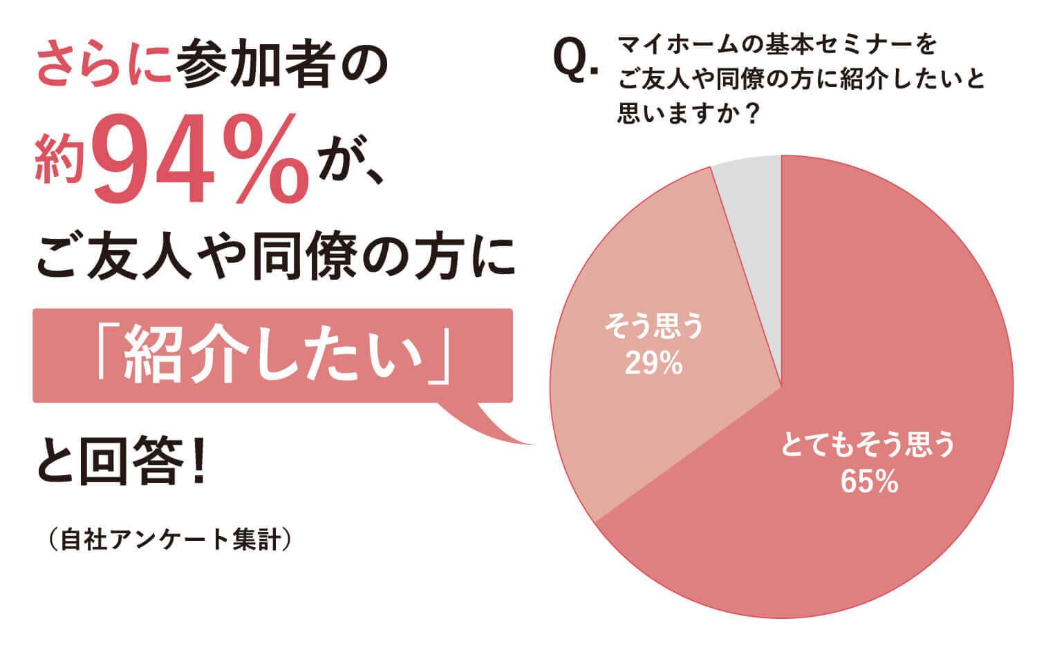 さらに参加者の約94%が、ご友人や同僚の方に「紹介したい」と回答!